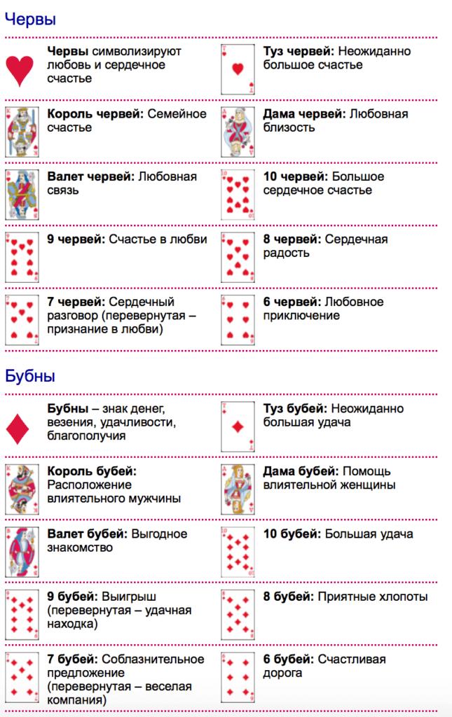 znachenie-kart