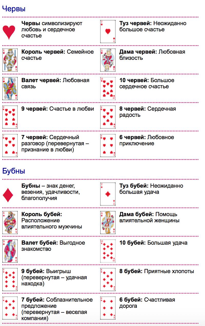 толкование карт при гадании из 36 карт